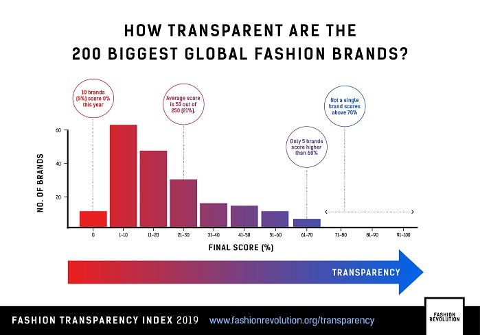 No brands score above the 70% range showing that there is still a long way to go towards transparency amongst all major fashion brands. © Fashion Revolution
