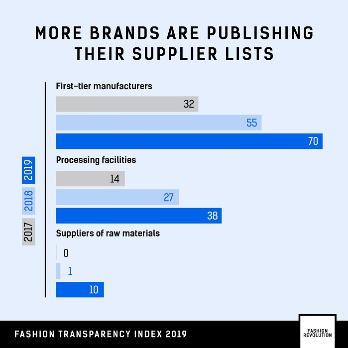 More brands are publishing their supplier lists. © Fashion Revolution
