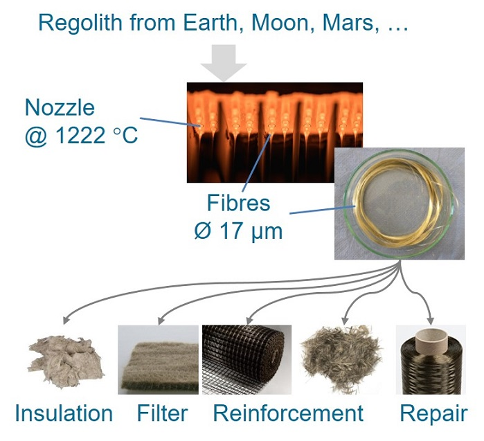MoonFibre – from regolith to textiles. © ITA