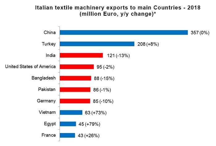 Italian textile machinery exports to main countries in 2018. © ACIMIT