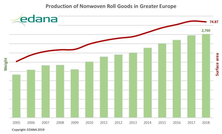 Production of nonwoven roll goods in Greater Europe. © EDANA 2019