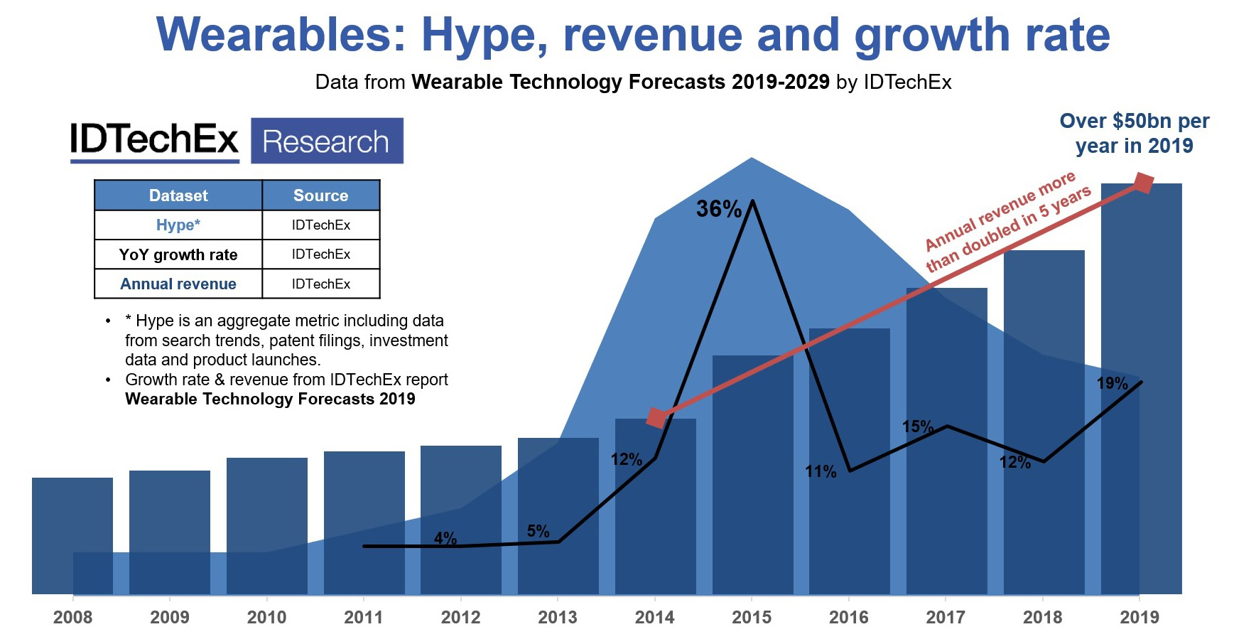 Wearables: hype, revenue and growth rate. © IDTechEx