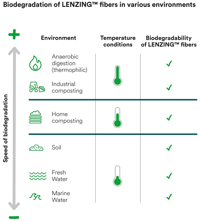 Biodegradation in different environments. © Lenzing AG