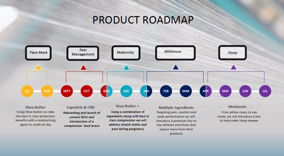 Nufabrx Product Roadmap outlines the scale of their ambition and just how far they have developed in a short period of time.  Partnerships and collaboration are a key part of this. © Nufabrx.