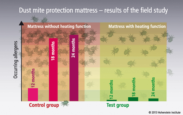 4.	Dust mite protection mattress – results of the field study ©Hohenstein Institute