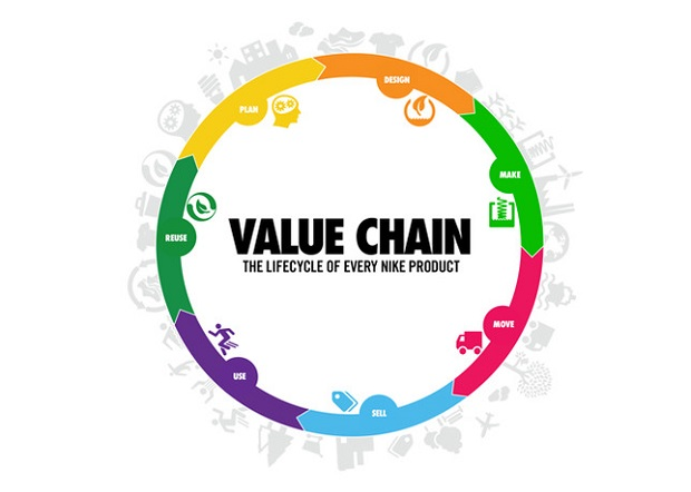 Global Value Chain For Nike Shoes