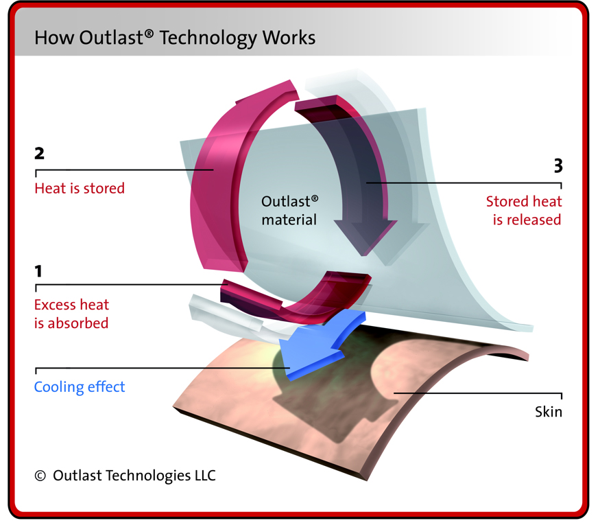 Outlast technology works dynamically and proactively manages heat while controlling the production of moisture before it begins. © Outlast Technologies