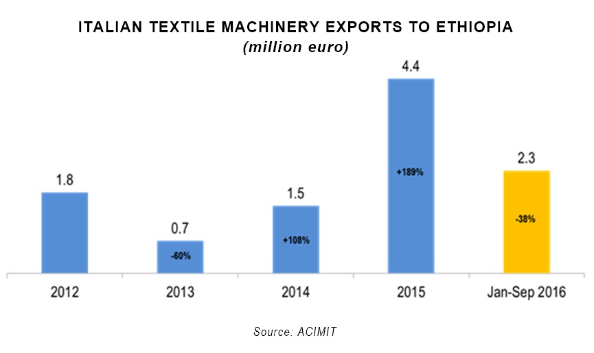 Italian textile machinery exports to Ethiopia. © ACIMIT