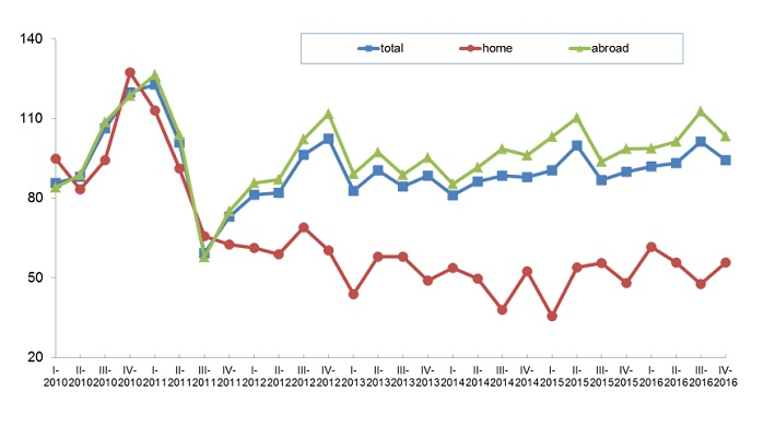 Italian textile machinery index of orders at constant value (basis 2010=100). © ACIMIT