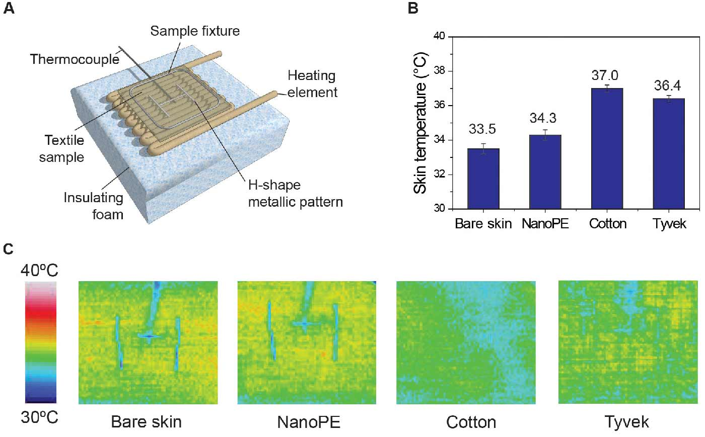 Thermal measurement of nanopolyethylene (nanoPE) and various textile samples. (A) experimental setup of textile thermal measurement. (B) Thermal measurement of bare skin, nanoPE, cotton, and Tyvek. (C) Thermal imaging of bare skin and the three samples. © Stanford University