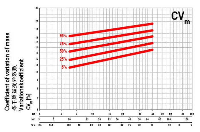 Uster Statistics graph for yarn evenness, 100% cotton, carded. © Uster Technologies