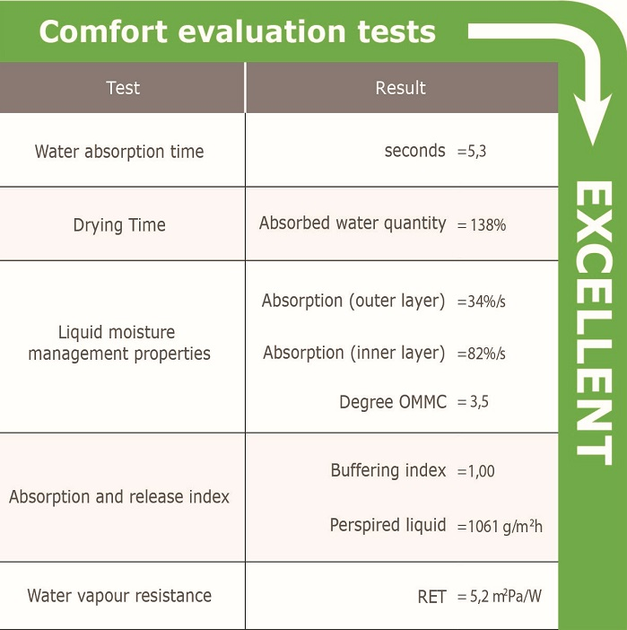 Comfort evaluation tests for YelcoDry knitted fabrics. © Argar Technology