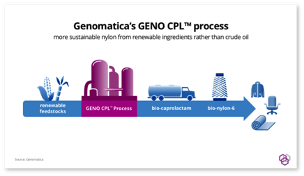 Genomatica's GENO CPL process.Genomatica's process to make bio-based caprolactam aims to let Aquafil and others make more sustainable nylon apparel, carpets and fibers.