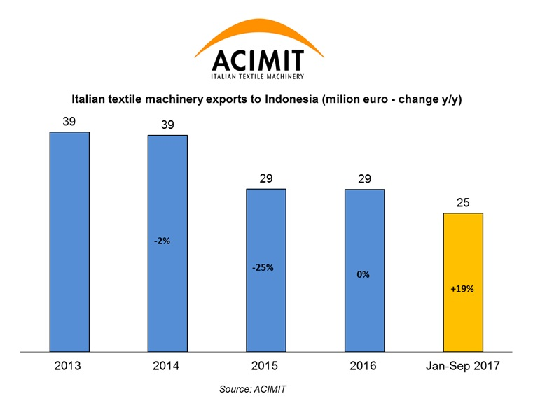 Italian textile machinery exports to Indonesia. © ACIMIT