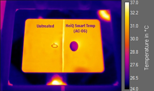 FLIR image visualising the temperature change of a fabric empowered by HeiQ Adaptive AC-06 (right side) compared to an untreated fabric sample (left side). © HeiQ