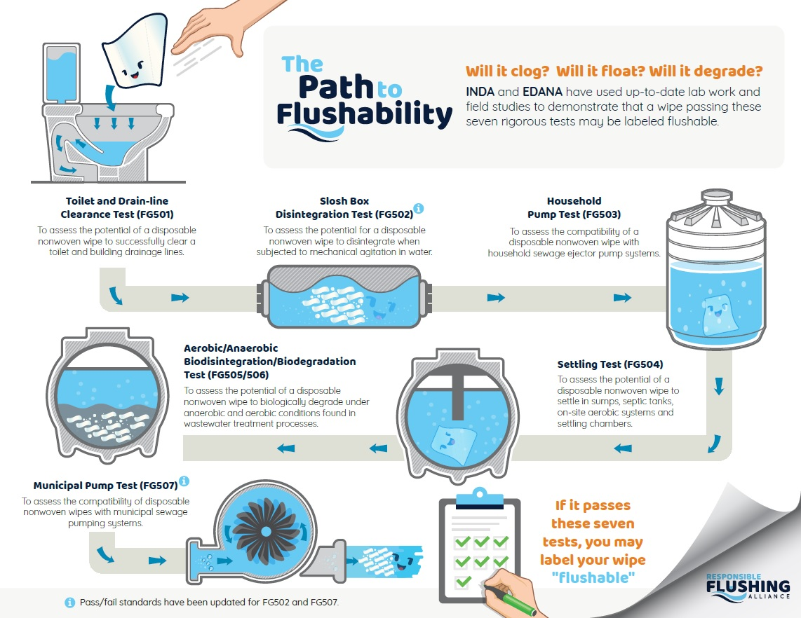 The path to flushability. © EDANA