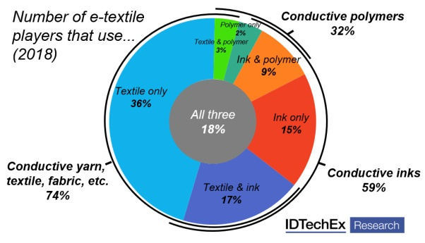 The report covers the entire e-textiles value chain, covering the wide range of materials and components used today. © IDTechEx