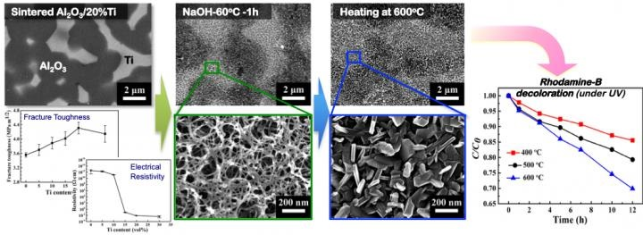 Upper left: This is a structure of Ti-dispersed AI2O3 composites. Lower left: Ti content dependency of fracture roughness and electrical resistivity. Middle: Nanostructure of the surface of AI2O3 composites produced via chemical and heat treatments. Right: Discolouration by the photocatalytic activity of AI2O3 composites after chemical and heat treatments. © University of Osaka
